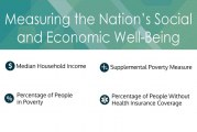 U.S. Census Releases 2016 Income, Poverty And Health Insurance Coverage In The United States