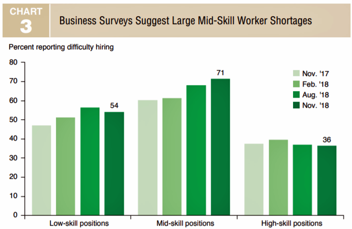 Texas Facing Historically Tight Labor Markets, Constraining