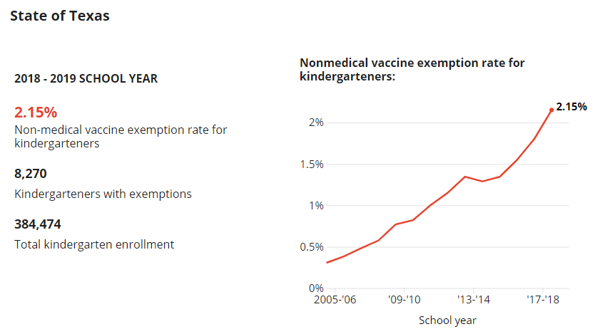 Texas Vaccine Exemption Rates Have Reached An All-Time High  Did